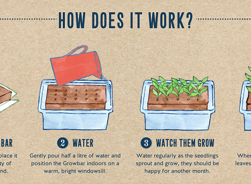 Growbar - How Does It Work
